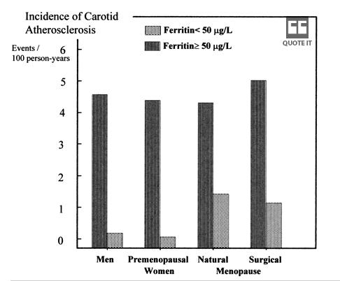 ferritin-carotid
